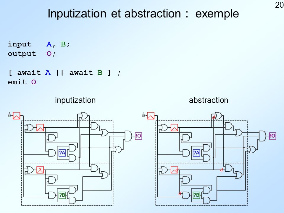 20 Inputization et abstraction : exemple inputA, B; outputO; [ await A || await B ] ; emit O inputizationabstraction