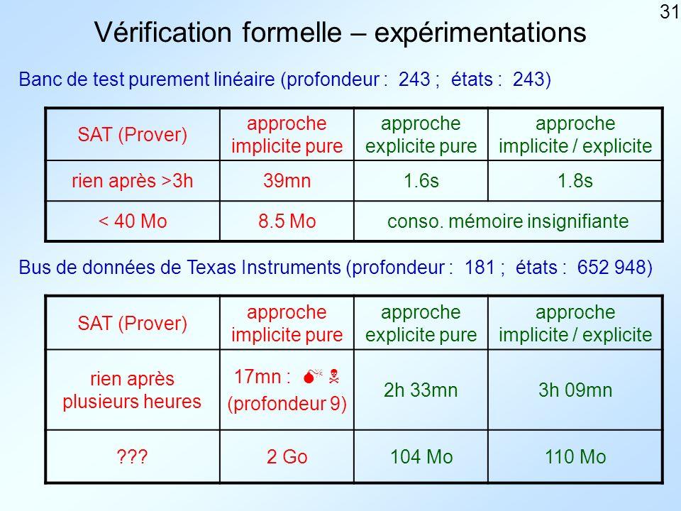 31 Vérification formelle – expérimentations Banc de test purement linéaire (profondeur : 243 ; états : 243) Bus de données de Texas Instruments (profondeur : 181 ; états : 652 948) SAT (Prover) approche implicite pure approche explicite pure approche implicite / explicite rien après >3h39mn1.6s1.8s < 40 Mo8.5 Moconso.