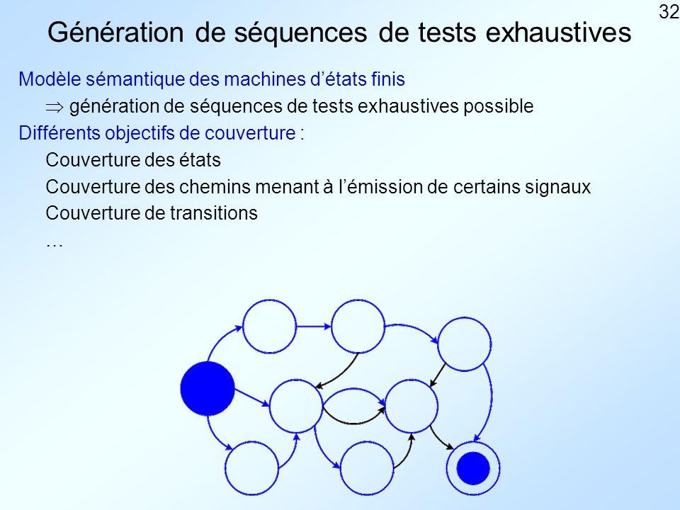 32 Génération de séquences de tests exhaustives Modèle sémantique des machines détats finis Différents objectifs de couverture : Couverture des états Couverture des chemins menant à lémission de certains signaux Couverture de transitions … génération de séquences de tests exhaustives possible
