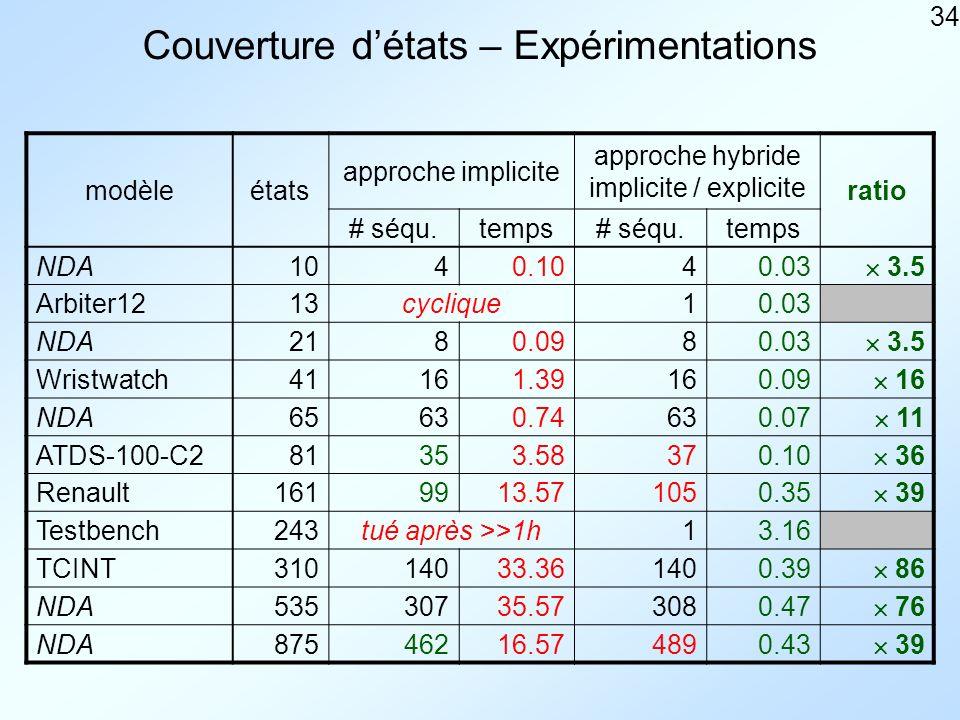 34 Couverture détats – Expérimentations modèleétats approche implicite approche hybride implicite / explicite ratio # séqu.temps# séqu.temps NDA1040.1040.03 3.5 Arbiter1213cyclique10.03 NDA2180.0980.03 3.5 Wristwatch41161.39160.09 16 NDA65630.74630.07 11 ATDS-100-C281353.58370.10 36 Renault1619913.571050.35 39 Testbench243tué après >>1h13.16 TCINT31014033.361400.39 86 NDA53530735.573080.47 76 NDA87546216.574890.43 39
