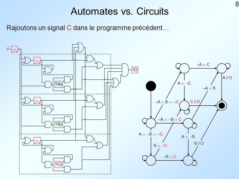8 Automates vs. Circuits Rajoutons un signal C dans le programme précédent…