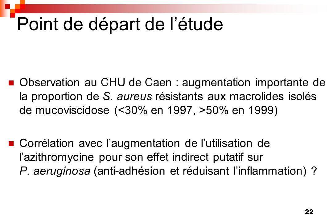 22 Point de départ de létude Observation au CHU de Caen : augmentation importante de la proportion de S. aureus résistants aux macrolides isolés de mu