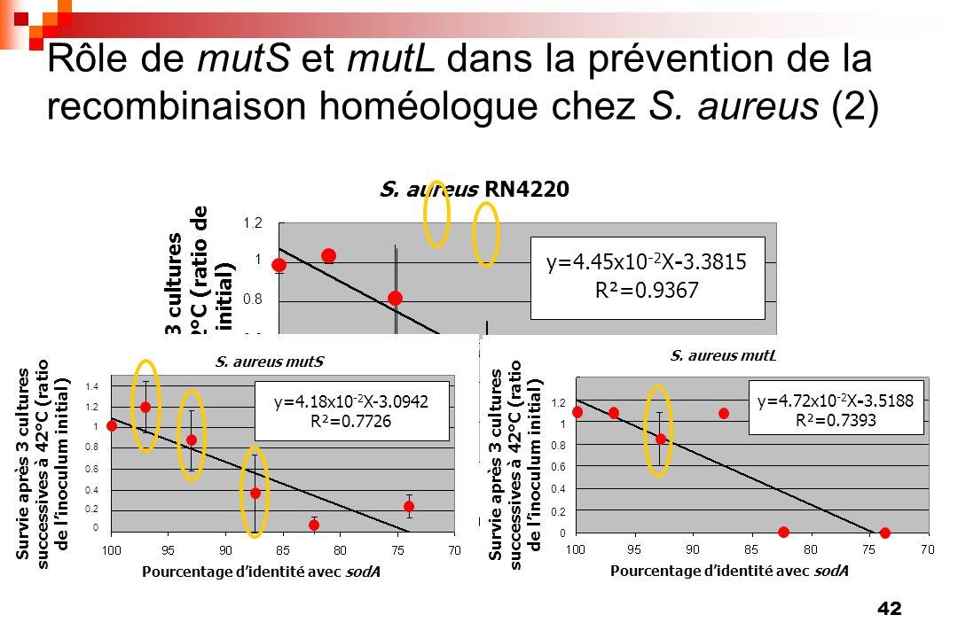 42 1.2 1 0.8 0.6 0.4 0.2 0 S. aureus RN4220 Pourcentage didentité avec sodA y=4.45x10 -2 X-3.3815 R²=0.9367 Survie après 3 cultures successives à 42°C