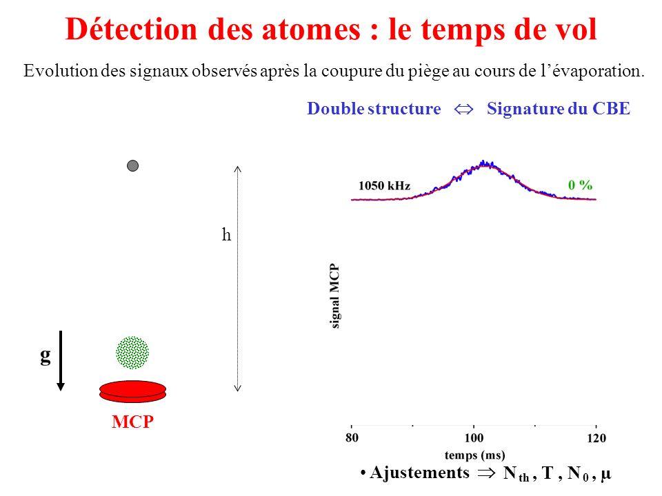 Détection des atomes : le temps de vol Evolution des signaux observés après la coupure du piège au cours de lévaporation. MCP g h Ajustements N th, T,