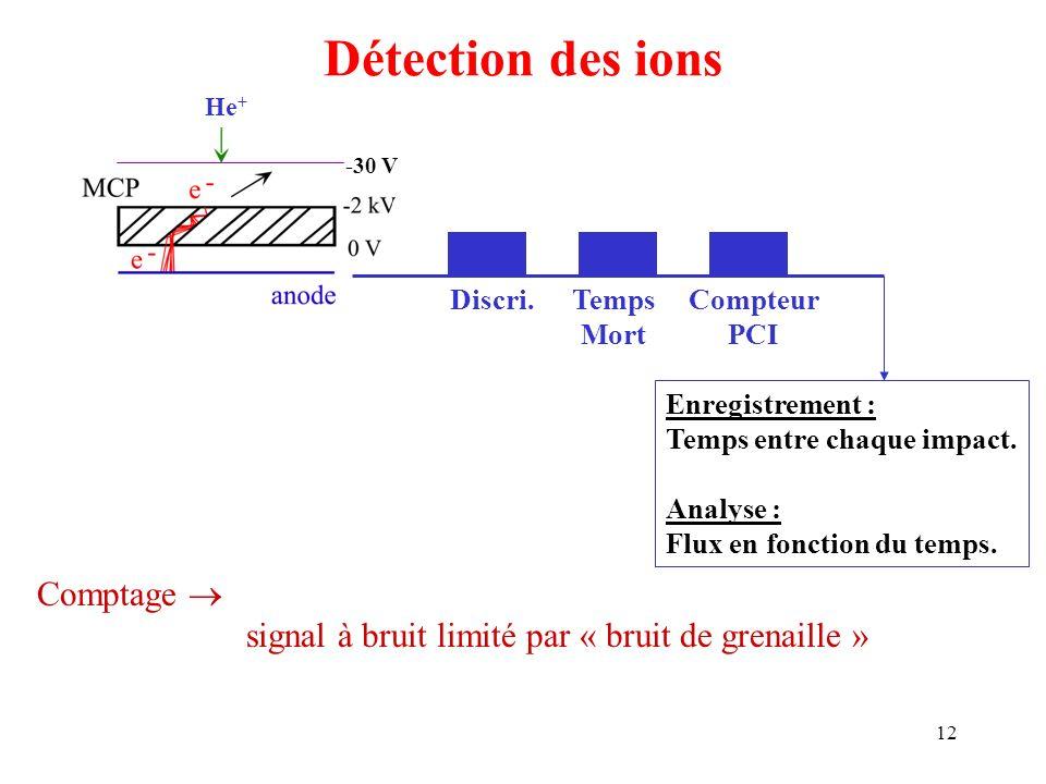 12 Détection des ions He + Discri.Temps Mort Compteur PCI -30 V Enregistrement : Temps entre chaque impact. Analyse : Flux en fonction du temps. Compt