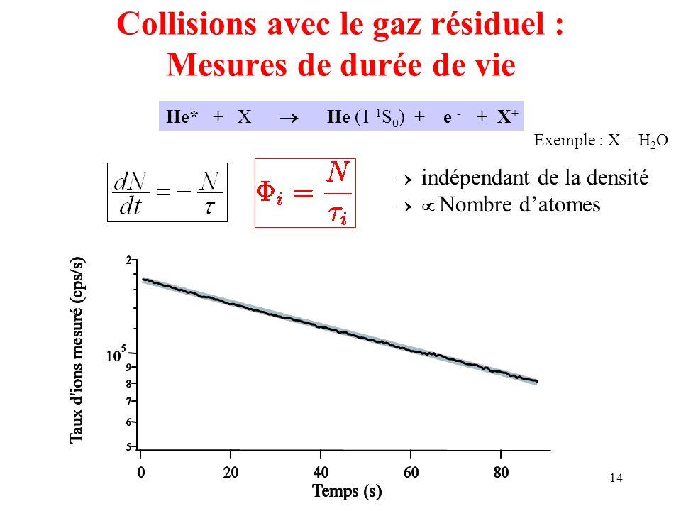 14 Collisions avec le gaz résiduel : Mesures de durée de vie He* + X He (1 1 S 0 ) + e - + X + Exemple : X = H 2 O indépendant de la densité Nombre da