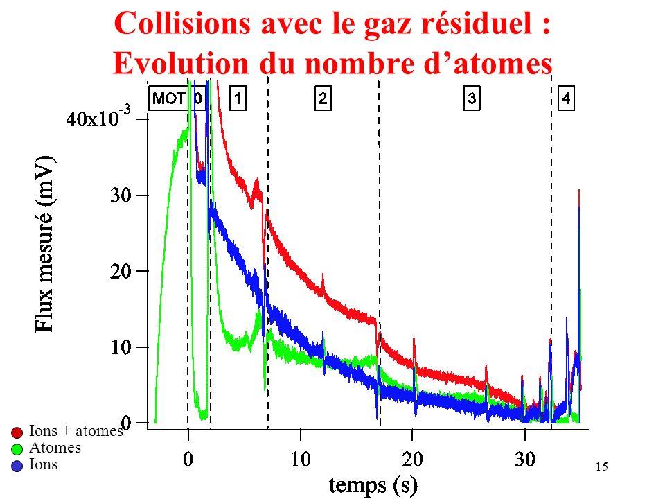 15 Collisions avec le gaz résiduel : Evolution du nombre datomes Ions + atomes Atomes Ions