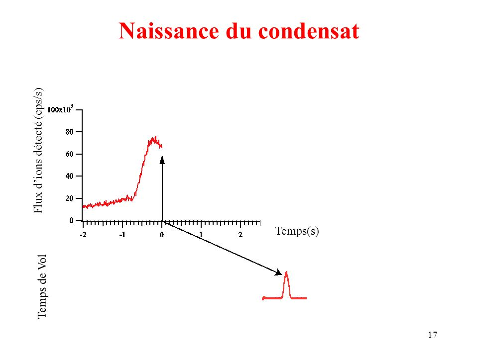 17 Naissance du condensat Temps(s) Flux dions détecté (cps/s) Temps de Vol