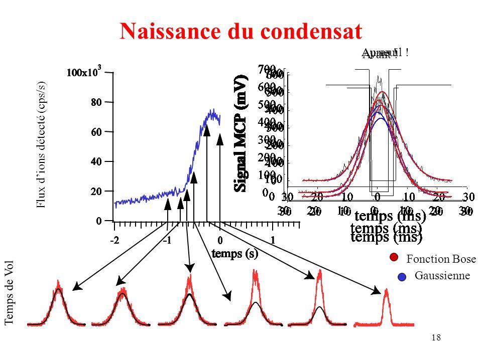 18 Naissance du condensat Flux dions détecté (cps/s) Temps de Vol Avant ! Au seuil !Apres ! Fonction Bose Gaussienne