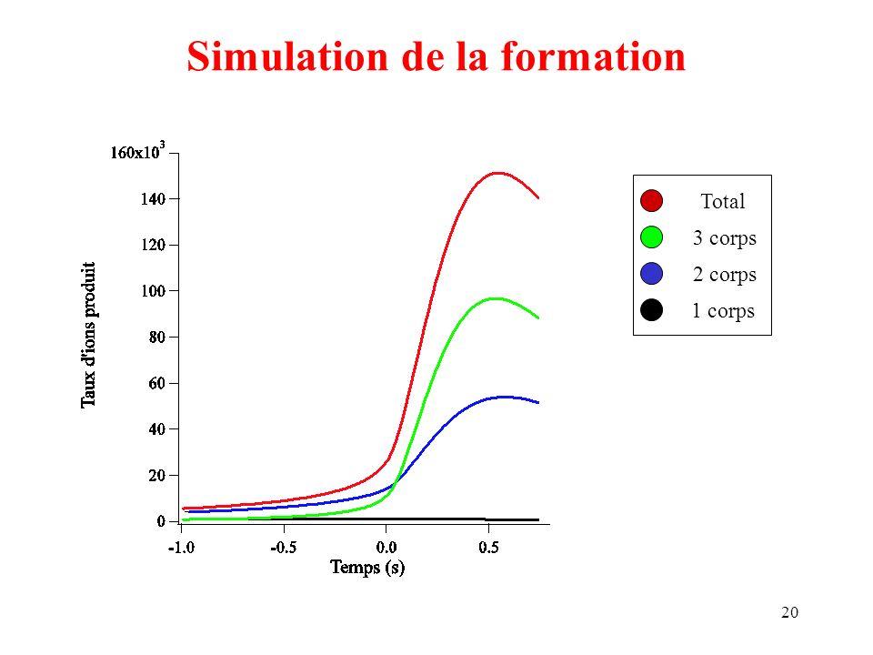 20 Simulation de la formation Total 3 corps 2 corps 1 corps