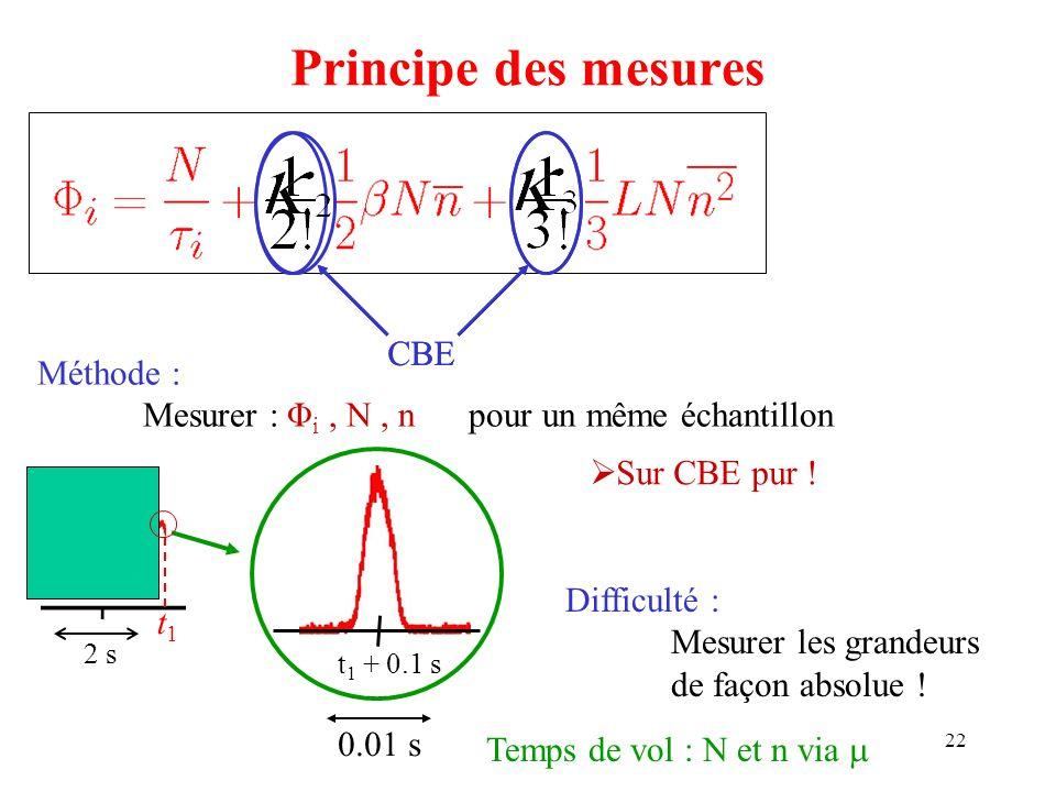22 Principe des mesures CBE Méthode : Mesurer : Φ i, N, n pour un même échantillon Sur CBE pur ! t1t1 2 s t 1 + 0.1 s 0.01 s Difficulté : Mesurer les