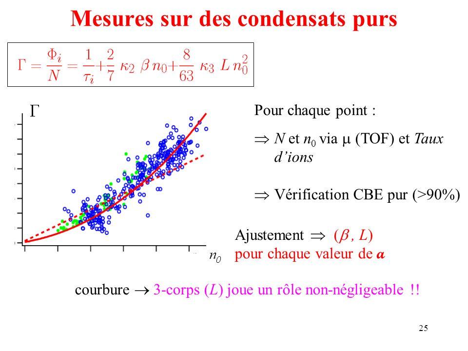 25 Ajustement (, L) pour chaque valeur de a Pour chaque point : N et n 0 via (TOF) et Taux dions Vérification CBE pur (>90%) courbure 3-corps (L) joue