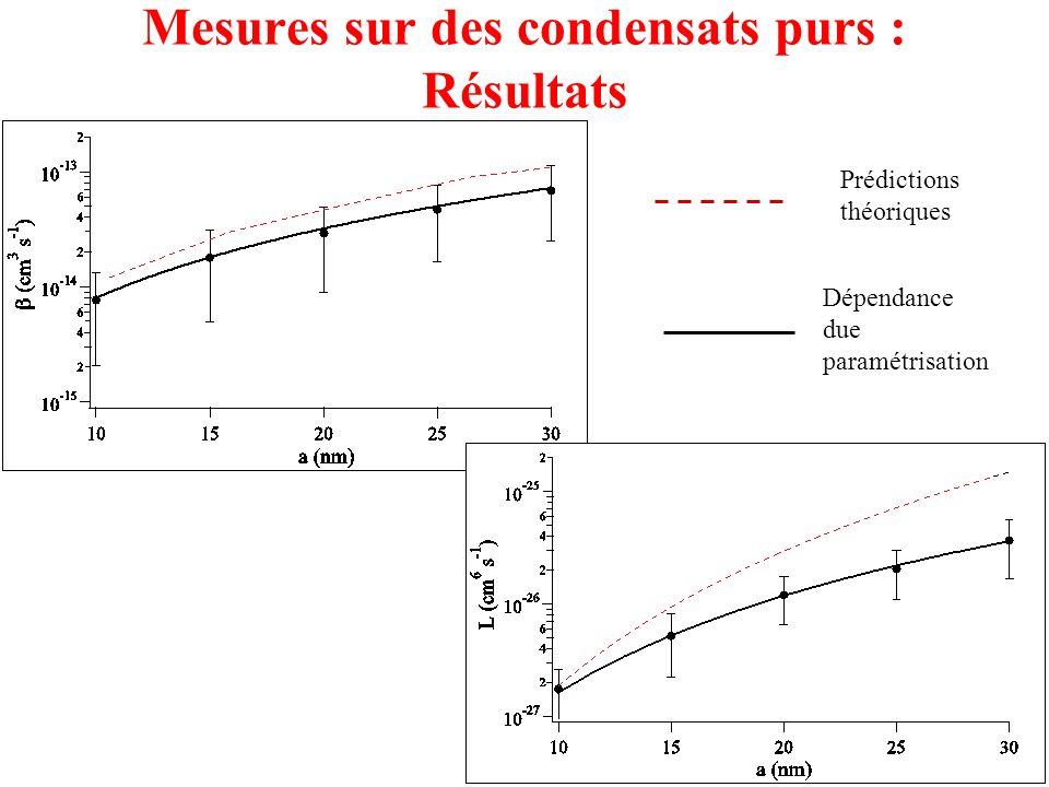 26 Mesures sur des condensats purs : Résultats Prédictions théoriques Dépendance due paramétrisation