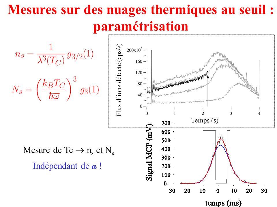 Mesures sur des nuages thermiques au seuil : paramétrisation Temps (s) Flux dions détecté (cps/s) Indépendant de a ! Mesure de Tc n s et N s