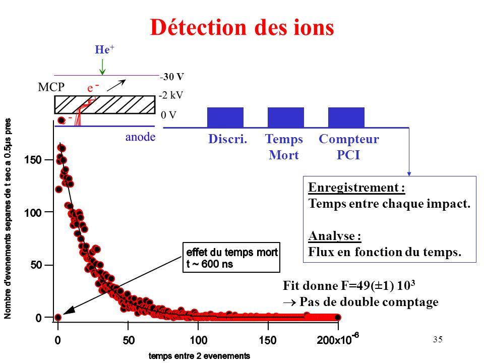 35 Détection des ions He + Discri.Temps Mort Compteur PCI -30 V Enregistrement : Temps entre chaque impact. Analyse : Flux en fonction du temps.