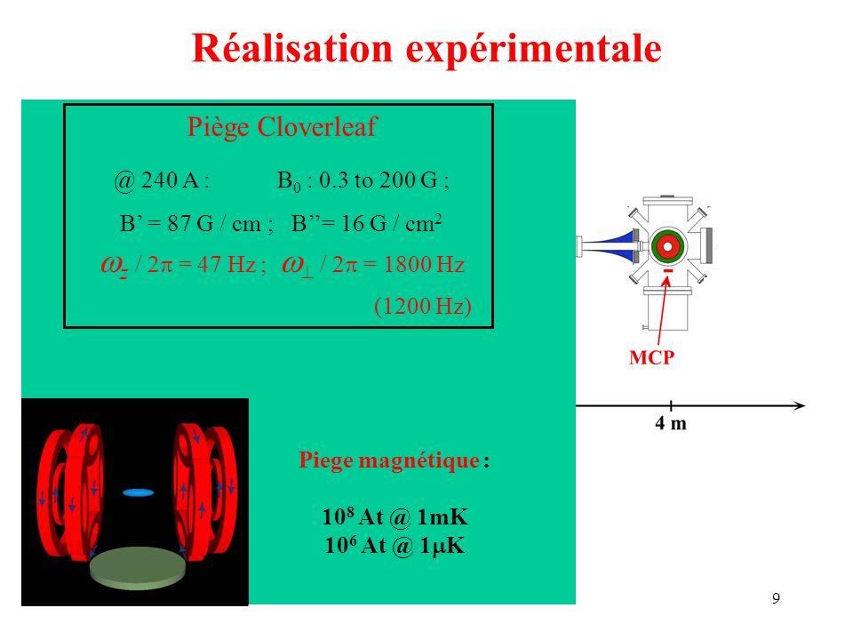 9 Piège magnéto-optique : Réalisation expérimentale Piège Cloverleaf @ 240 A : B 0 : 0.3 to 200 G ; B = 87 G / cm ; B= 16 G / cm 2 z / 2 = 47 Hz ; / 2