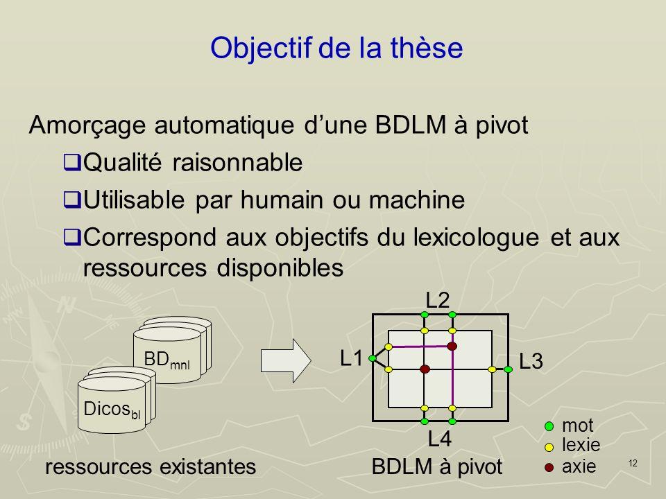 12 Objectif de la thèse Amorçage automatique dune BDLM à pivot Qualité raisonnable Utilisable par humain ou machine Correspond aux objectifs du lexicologue et aux ressources disponibles L2 L1 L4 L3 ressources existantesBDLM à pivot mot axie lexie BD mnl Dicos bl