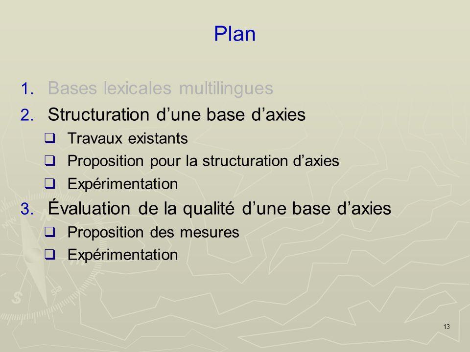 13 Plan 1. Bases lexicales multilingues 2.
