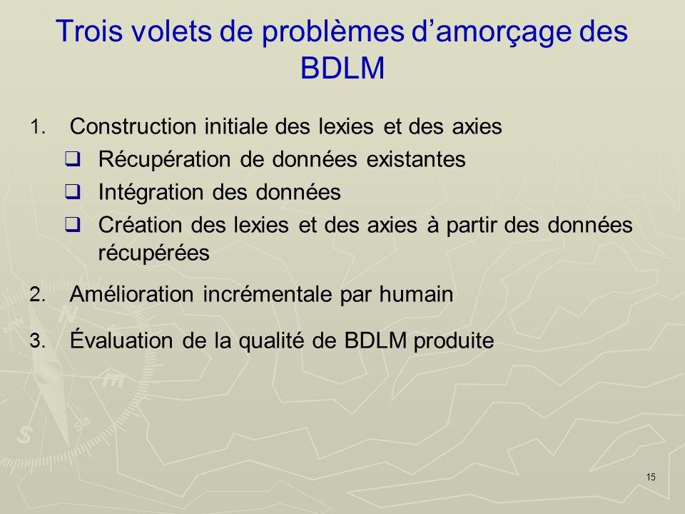 15 Trois volets de problèmes damorçage des BDLM 1.