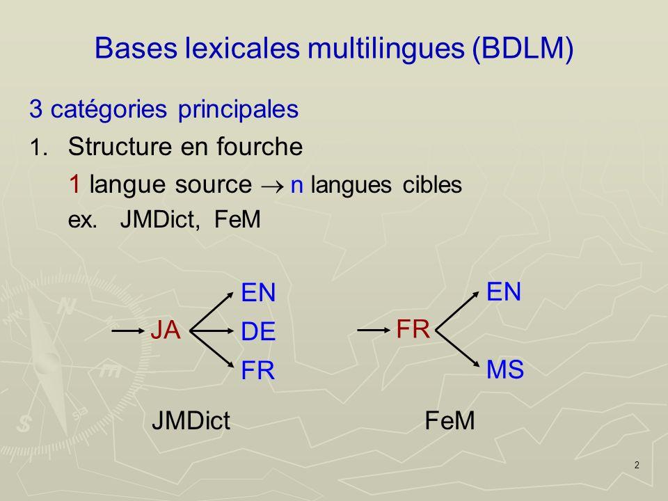 2 Bases lexicales multilingues (BDLM) 3 catégories principales 1.