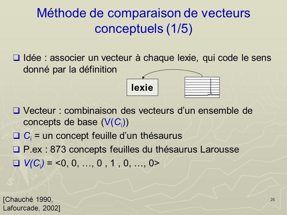 26 Méthode de comparaison de vecteurs conceptuels (1/5) [Chauché 1990, Lafourcade, 2002] lexie Idée : associer un vecteur à chaque lexie, qui code le sens donné par la définition Vecteur : combinaison des vecteurs dun ensemble de concepts de base (V(C i )) C i = un concept feuille dun thésaurus P.ex : 873 concepts feuilles du thésaurus Larousse V(C i ) =