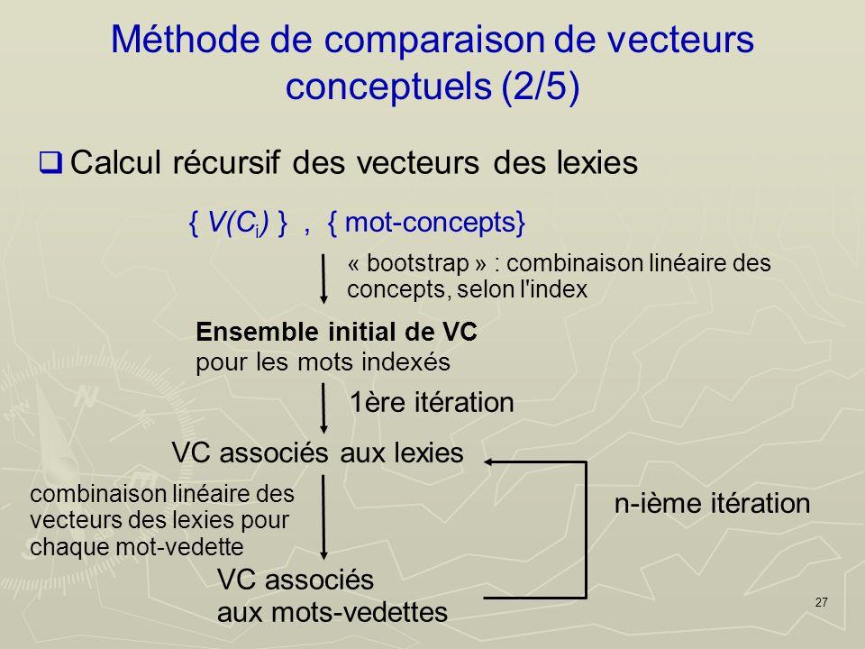 27 Méthode de comparaison de vecteurs conceptuels (2/5) Calcul récursif des vecteurs des lexies { V(C i ) }, { mot-concepts} Ensemble initial de VC pour les mots indexés « bootstrap » : combinaison linéaire des concepts, selon l index VC associés aux lexies 1ère itération VC associés aux mots-vedettes combinaison linéaire des vecteurs des lexies pour chaque mot-vedette n-ième itération