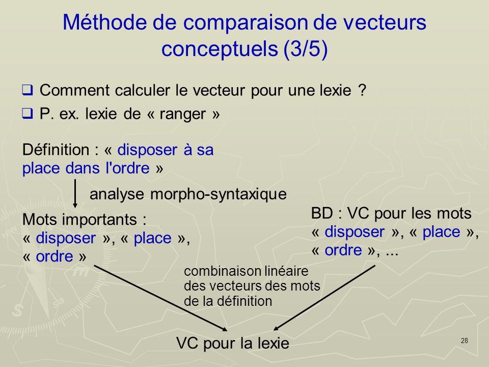 28 Méthode de comparaison de vecteurs conceptuels (3/5) Comment calculer le vecteur pour une lexie .