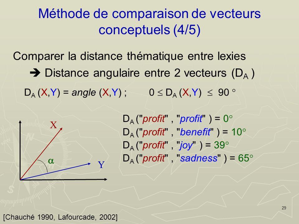 29 Méthode de comparaison de vecteurs conceptuels (4/5) [Chauché 1990, Lafourcade, 2002] X Y D A ( profit , profit ) = 0 D A ( profit , benefit ) = 10 D A ( profit , joy ) = 39 D A ( profit , sadness ) = 65 Comparer la distance thématique entre lexies Distance angulaire entre 2 vecteurs (D A ) D A (X,Y) = angle (X,Y) ; 0 D A (X,Y) 90