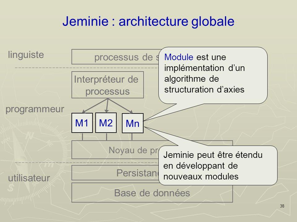 38 Jeminie : architecture globale linguiste M1 Noyau de programme M2 Mn Interpréteur de processus processus de structuration Persistance O/R Base de données utilisateur programmeur Module est une implémentation dun algorithme de structuration daxies Jeminie peut être étendu en développant de nouveaux modules