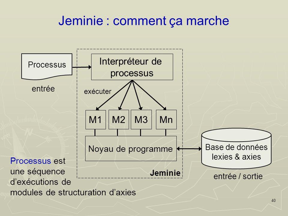40 Jeminie : comment ça marche Processus entrée Base de données lexies & axies entrée / sortie Jeminie M1 Noyau de programme M2M3Mn Interpréteur de processus exécuter Processus est une séquence dexécutions de modules de structuration daxies