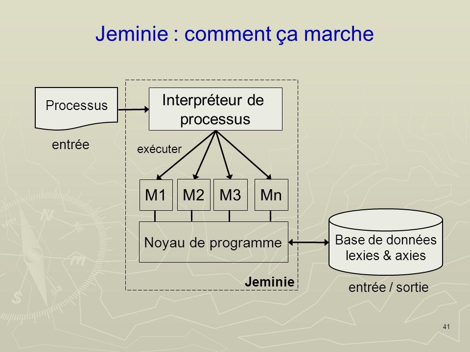 41 Jeminie : comment ça marche Processus entrée Base de données lexies & axies entrée / sortie Jeminie M1 Noyau de programme M2M3Mn Interpréteur de processus exécuter