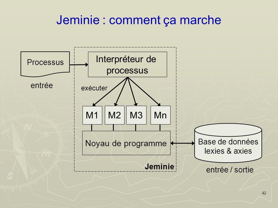 42 Jeminie : comment ça marche Processus entrée Base de données lexies & axies entrée / sortie Jeminie M1 Noyau de programme M2M3Mn Interpréteur de processus exécuter