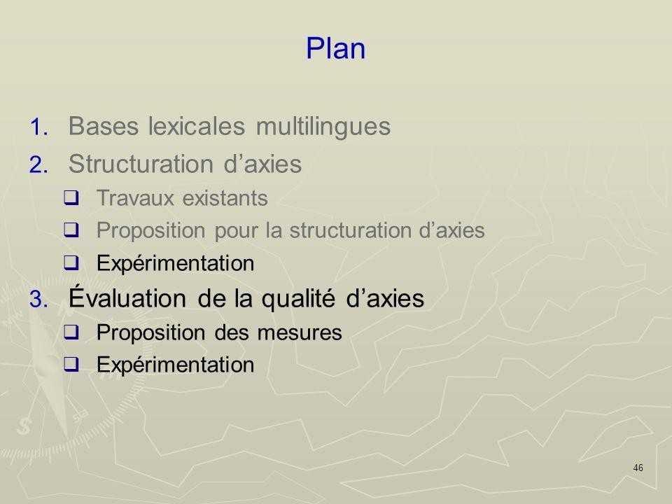 46 Plan 1. Bases lexicales multilingues 2.