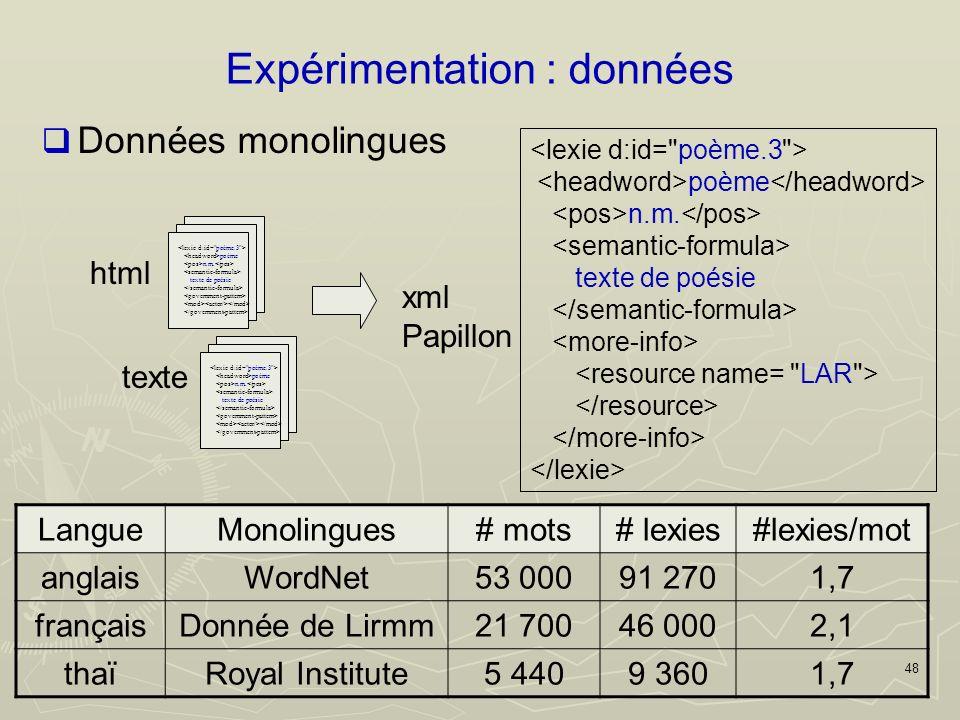 48 Expérimentation : données Données monolingues LangueMonolingues# mots# lexies#lexies/mot anglaisWordNet53 00091 2701,7 françaisDonnée de Lirmm21 70046 0002,1 thaïRoyal Institute5 4409 3601,7 poème n.m.