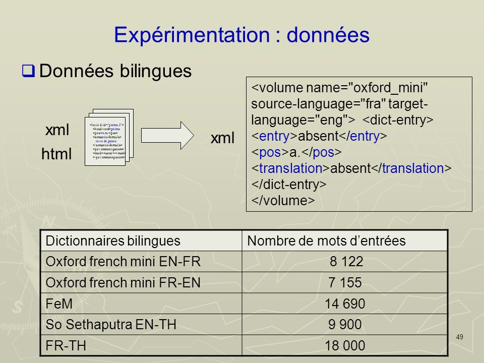 49 Expérimentation : données Données bilingues Dictionnaires bilinguesNombre de mots dentrées Oxford french mini EN-FR 8 122 Oxford french mini FR-EN7 155 FeM14 690 So Sethaputra EN-TH9 900 FR-TH18 000 poème n.m.