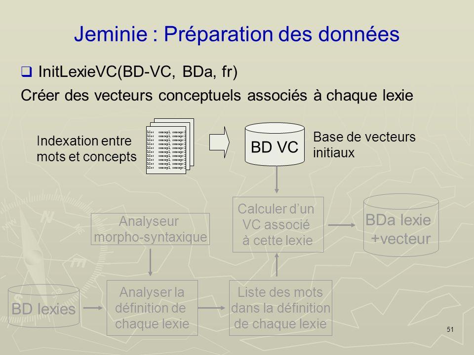 51 Jeminie : Préparation des données Créer des vecteurs conceptuels associés à chaque lexie Mot concep1, concept 2 Indexation entre mots et concepts BD VC Base de vecteurs initiaux BD lexies Analyser la définition de chaque lexie InitLexieVC(BD-VC, BDa, fr) Liste des mots dans la définition de chaque lexie Calculer dun VC associé à cette lexie BDa lexie +vecteur Analyseur morpho-syntaxique