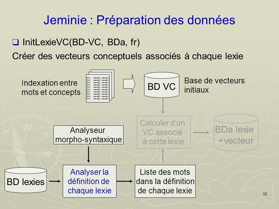 52 Jeminie : Préparation des données Créer des vecteurs conceptuels associés à chaque lexie Mot concep1, concept 2 Indexation entre mots et concepts BD VC Base de vecteurs initiaux BD lexies Analyser la définition de chaque lexie InitLexieVC(BD-VC, BDa, fr) Liste des mots dans la définition de chaque lexie Calculer dun VC associé à cette lexie BDa lexie +vecteur Analyseur morpho-syntaxique