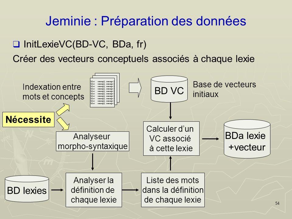 54 Jeminie : Préparation des données Créer des vecteurs conceptuels associés à chaque lexie Mot concep1, concept 2 Indexation entre mots et concepts BD VC Base de vecteurs initiaux BD lexies Analyser la définition de chaque lexie InitLexieVC(BD-VC, BDa, fr) Liste des mots dans la définition de chaque lexie Calculer dun VC associé à cette lexie BDa lexie +vecteur Analyseur morpho-syntaxique Nécessite