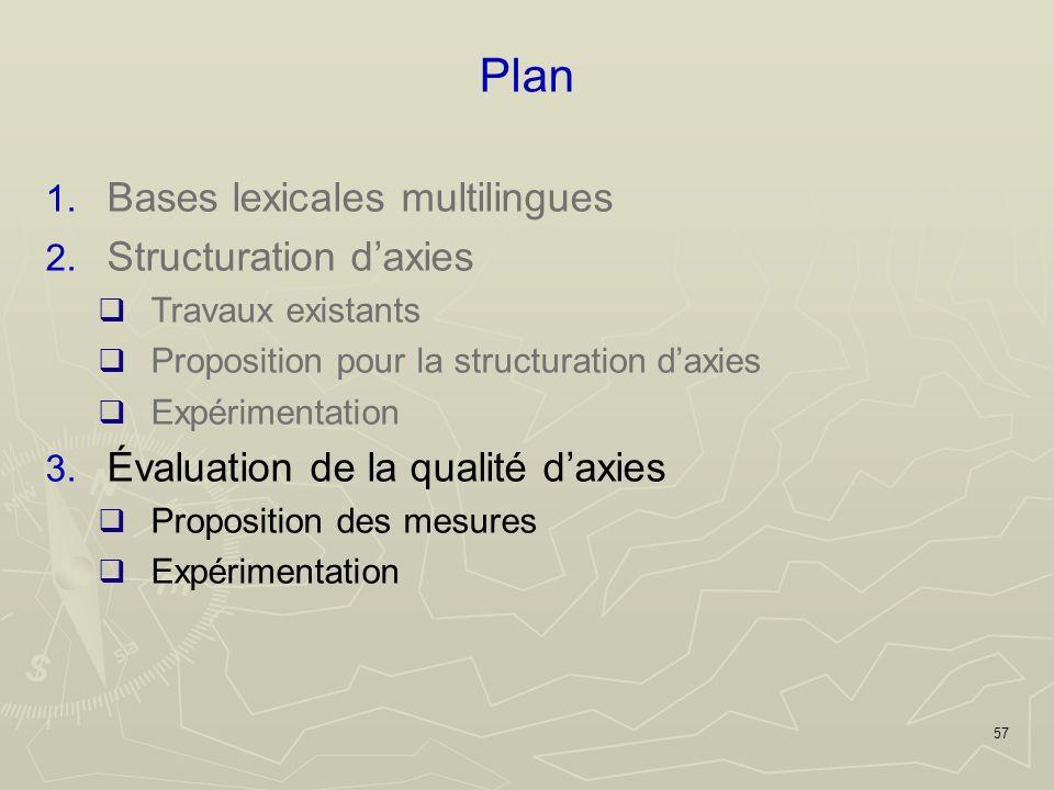 57 Plan 1. Bases lexicales multilingues 2.