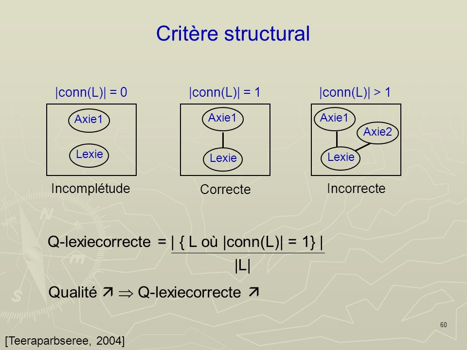 60 Critère structural [Teeraparbseree, 2004] Qualité Q-lexiecorrecte Q-lexiecorrecte = | { L où |conn(L)| = 1} | |L| Axie1 Axie2 Lexie Incorrecte |conn(L)| > 1 Correcte |conn(L)| = 1 Axie1 Lexie Incomplétude |conn(L)| = 0 Axie1 Lexie