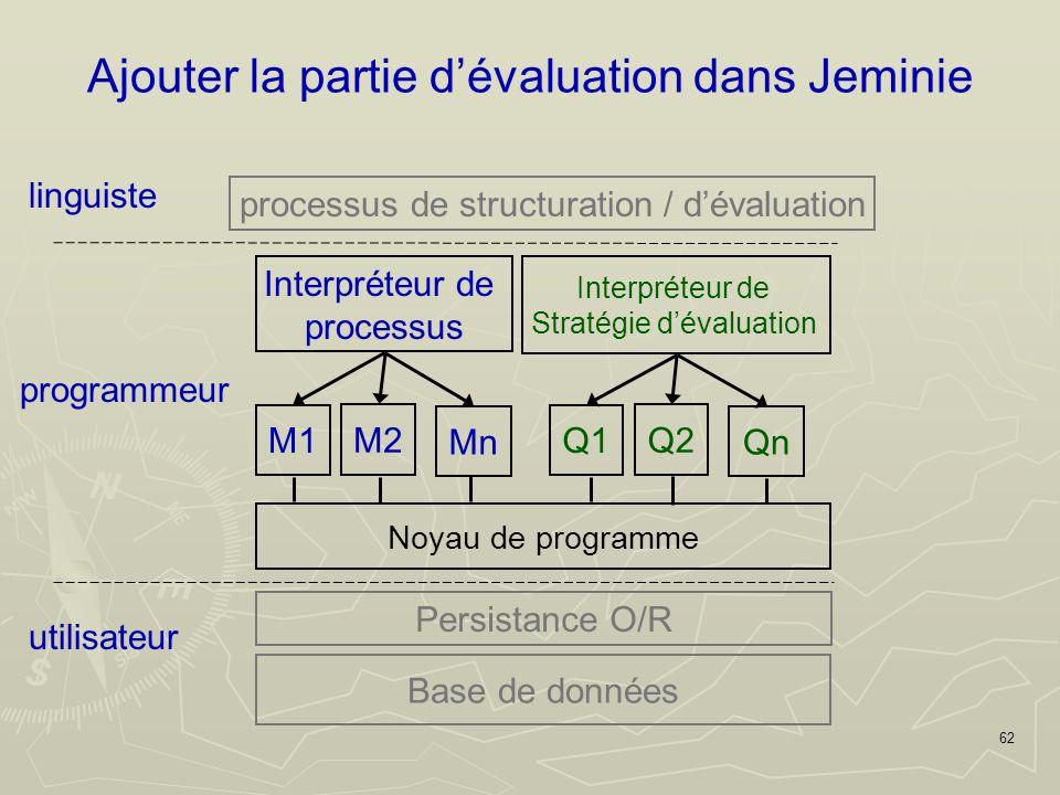 62 linguiste M1 Noyau de programme M2 Mn Interpréteur de processus processus de structuration / dévaluation Persistance O/R Base de données utilisateur Q1 Q2 Qn Interpréteur de Stratégie dévaluation programmeur Ajouter la partie dévaluation dans Jeminie