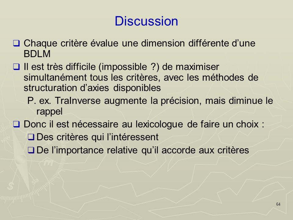 64 Discussion Chaque critère évalue une dimension différente dune BDLM Il est très difficile (impossible ) de maximiser simultanément tous les critères, avec les méthodes de structuration daxies disponibles P.