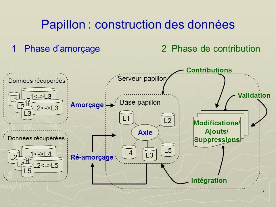 78 Composition de modules de création daxies pour créer ou filtrer des axies Composition de modules de critères pour évaluer la qualité des axies Processus itératif pour lamorçage Fin de lamorçage