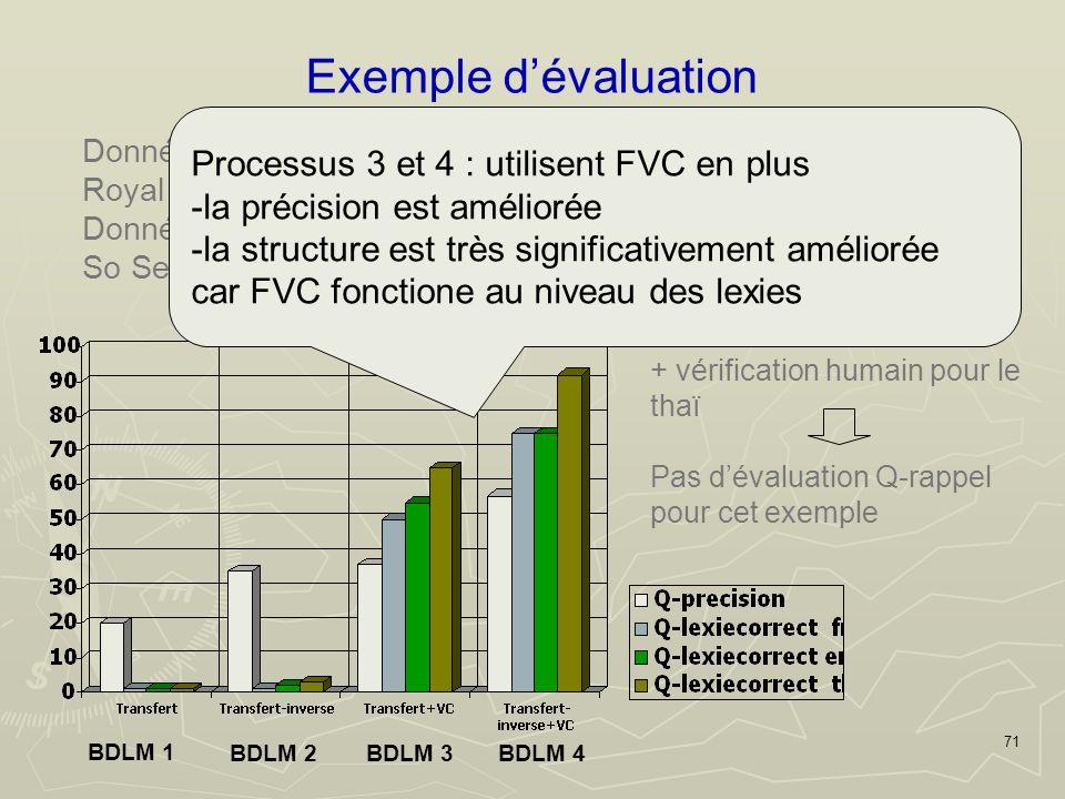 71 Exemple dévaluation BDLM 1 BDLM 4BDLM 3BDLM 2 Données monolingues : WordNet (en), Donnée de Lirmm (Fr), Royal Institute (th) Données bilingues : Oxford mini FR EN de 100 traductions So Sethaputra EN TH Base de référence entre EN-FR de 3300 axies + vérification humain pour le thaï Pas dévaluation Q-rappel pour cet exemple Processus 3 et 4 : utilisent FVC en plus -la précision est améliorée -la structure est très significativement améliorée car FVC fonctione au niveau des lexies