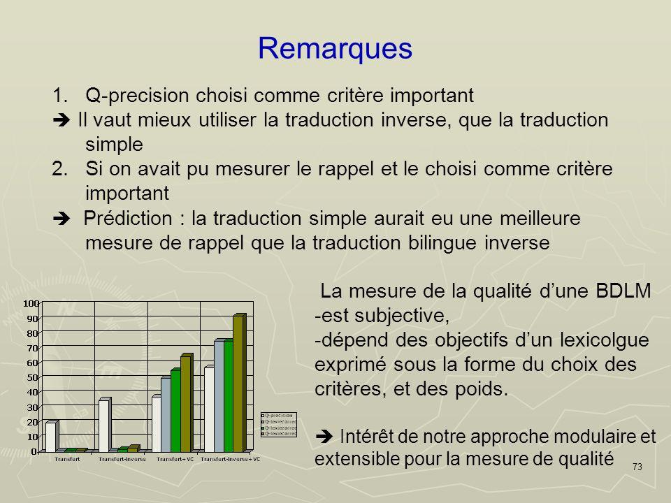 73 Remarques 1.Q-precision choisi comme critère important Il vaut mieux utiliser la traduction inverse, que la traduction simple 2.Si on avait pu mesurer le rappel et le choisi comme critère important Prédiction : la traduction simple aurait eu une meilleure mesure de rappel que la traduction bilingue inverse La mesure de la qualité dune BDLM -est subjective, -dépend des objectifs dun lexicolgue exprimé sous la forme du choix des critères, et des poids.