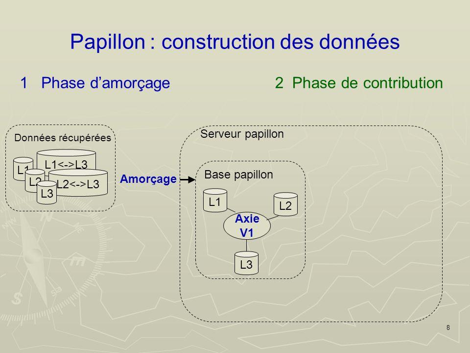 8 Papillon : construction des données 1 Phase damorçage L1 L3 L2 L3 L1 L2 L3 Données récupérées Amorçage Axie V1 L1 L3 L2 Base papillon Serveur papillon 2 Phase de contribution