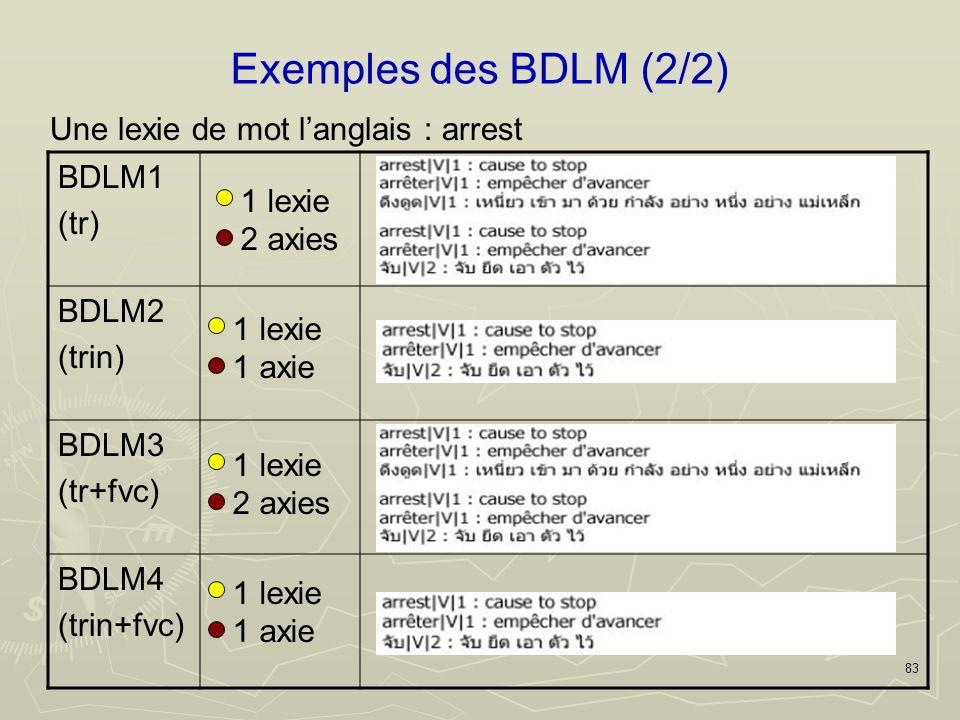 83 Exemples des BDLM (2/2) Une lexie de mot langlais : arrest BDLM1 (tr) BDLM2 (trin) BDLM3 (tr+fvc) BDLM4 (trin+fvc) 1 lexie 2 axies 1 lexie 1 axie 1 lexie 2 axies 1 lexie 1 axie