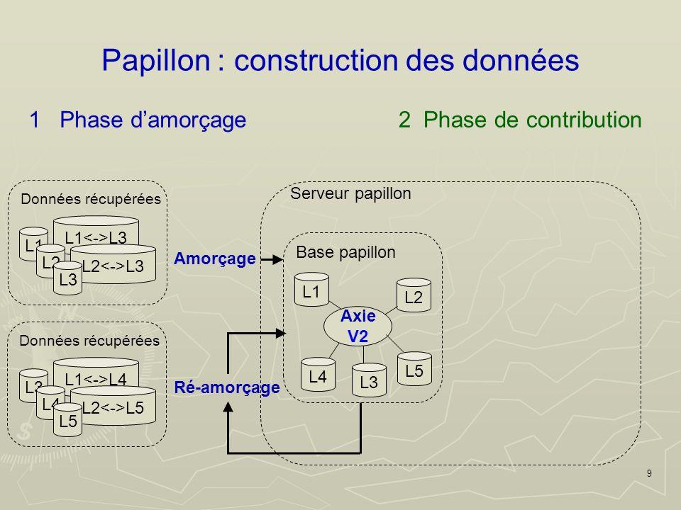10 Papillon : construction des données Modifications/ Ajouts/ Suppressions Validation Contributions Intégration Base papillon Serveur papillon 1 Phase damorçage2 Phase de contribution L1 L4 L2 Axie V3 L3 L5