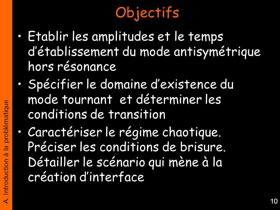 A. Introduction à la problématique 10 Objectifs Etablir les amplitudes et le temps détablissement du mode antisymétrique hors résonance Spécifier le d