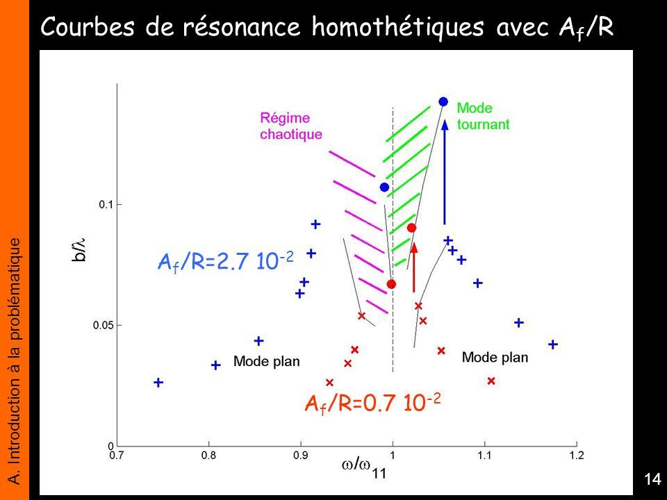 A. Introduction à la problématique 14 A f /R=2.7 10 -2 A f /R=0.7 10 -2 Courbes de résonance homothétiques avec A f /R